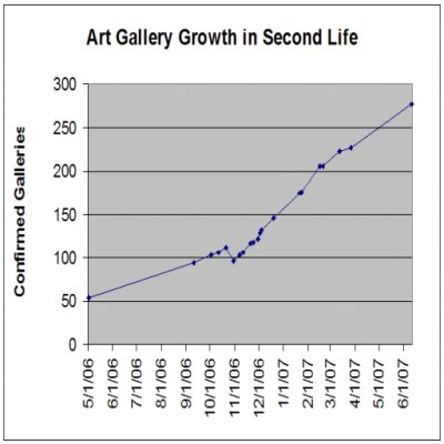 Art Gallery Growth